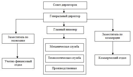 Организационная структура управления ООО «Амурагроцентр»