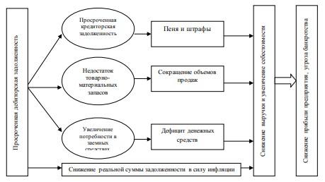 Рис. 3.1 Негативные факторы к которым может привести просроченная дебиторская задолженность