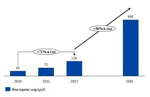 Рисунок 3.2 – Рост факторинга для МСП
