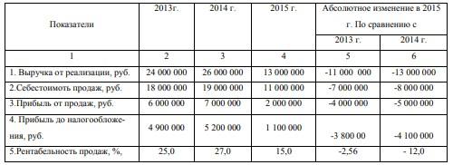 Таблица 2 – Анализ основных технико-экономических показателей рекламного агентства «Восток-1»
