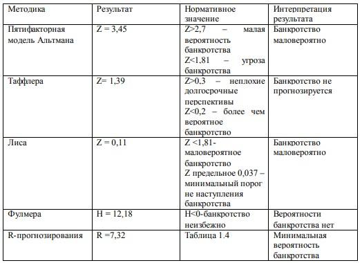 Таблица 2.11 - Оценка вероятности банкротства ООО «Тольятти Пластик Плюс»