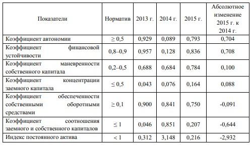 Таблица 6 - Динамика относительных показателей финансовой устойчивости ресторана «Ани» за 2013 - 2015 годы