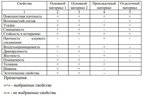 Таблица 2 – Показатели свойств пакета материалов для женского платья