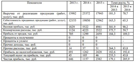 Таблица 3.1 – Динамика финансовых результатов деятельности ООО «Восход» за 2013-2015 гг.