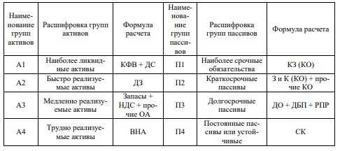 Таблица 6 – Расшифровка групп активов и пассивов АО «ДРСК»
