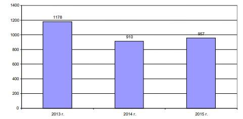 Рисунок 6 – Динамика объёмов чистой прибыли ПАО АКБ «Связь-Банк» в 2013-2015 гг.