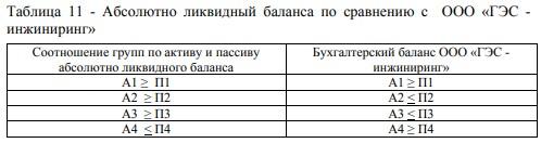 Абсолютно ликвидный баланса по сравнению с ООО «ГЭС