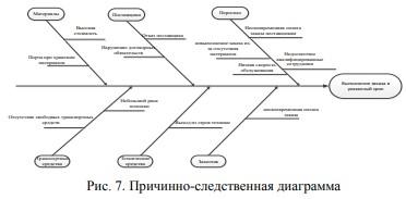 Причинно-следственная диаграмма