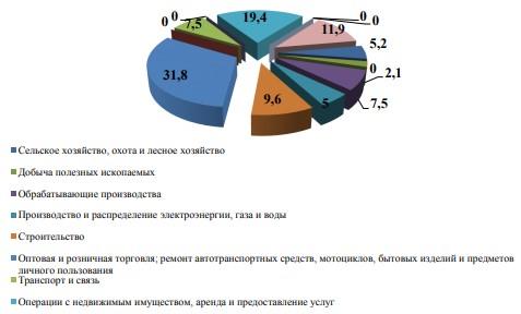 Структура занятых в малом предпринимательстве Амурской области
