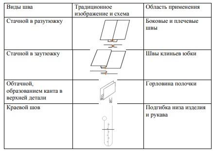Таблица 2.1 – Виды швов, применяемые при изготовлении модели А