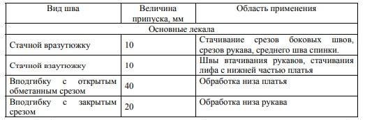 Таблица 12 – Технологические припуски в лекалах