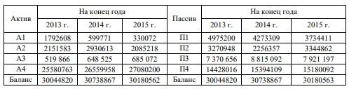 Таблица 7 – Оценка ликвидности баланса АО «ДРСК» в тыс. руб