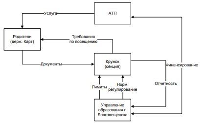 Рисунок 16 – Схема взаимодействия участников проекта по выдаче проездного ваучера