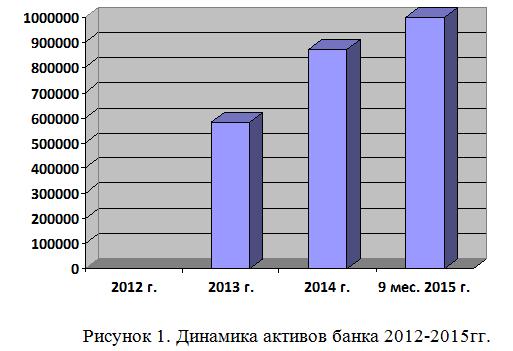 Отчет по практике - финансы 2014-2015
