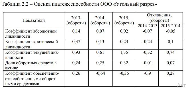 Оценка платежеспособности ООО «Угольный разрез»