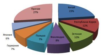 Основные страны Импорта.