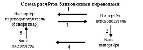 Рисунок 11- Схема расчета банковским переводом в ПАО Сбербанк