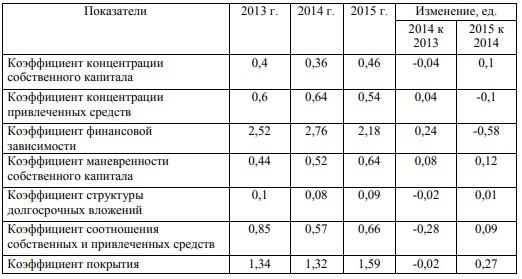 Анализ коэффициентов финансовой устойчивости ООО «Амурагроцентр»