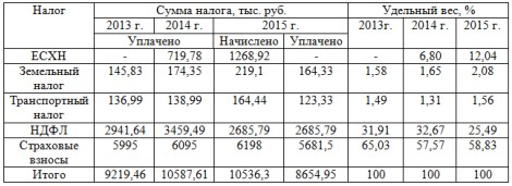 Таблица 18 – Анализ структуры налогов и взносов, уплачиваемых СПК «Искра»