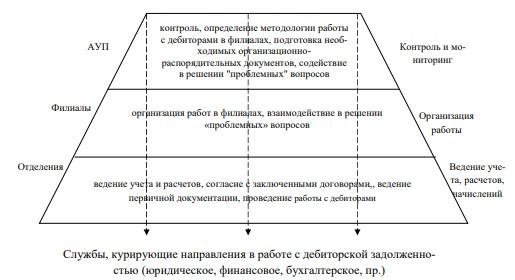 Рисунок 7 - Службы, осуществляющие контроль над дебиторской задолженностью АО «ДРСК»
