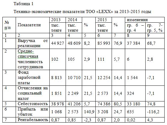 Отчет о производственной практике по менеджменту в магазине автозапчастей ТОО «LEXX»