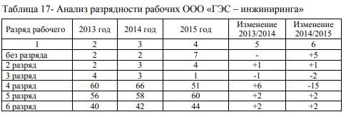 Анализ разрядности рабочих ООО «ГЭС – инжиниринга»