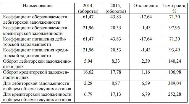 Анализ дебиторской и кредиторской задолженности ООО «Угольный разрез»