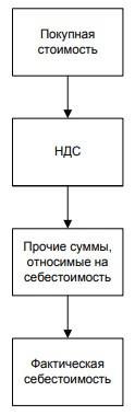 Схема формирования себестоимости МПЗ в ООО «Амурагроцентр»