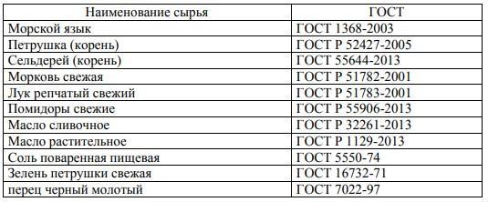 Таблица 2.1 – Перечень продуктов.