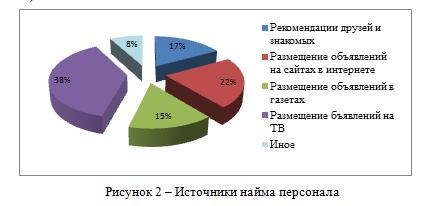 Отчет по производственной практике по менеджменту в ТОО  Отчет по практике Менеджмент найм персонала