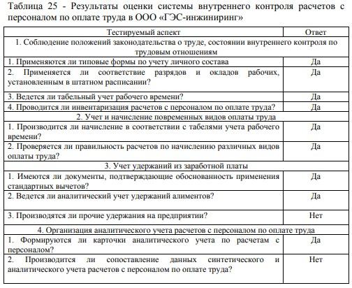 Результаты оценки системы внутреннего контроля расчетов с персоналом по оплате труда в ООО «ГЭС-инжиниринг»