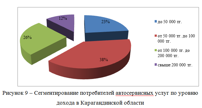 Сегментирование потребителей автосервисных услуг по уровню дохода в Карагандинской области