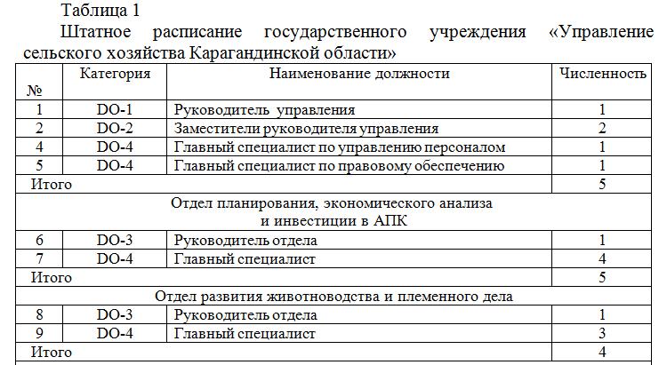 штатное расписание ГУ_отчет по практике