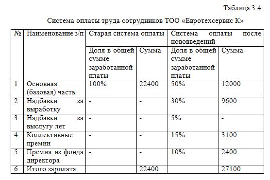 Анализ заработной платы на примере ТОО Евротехсервис г  Система оплаты труда сотрудников ТОО Евротехсервис К