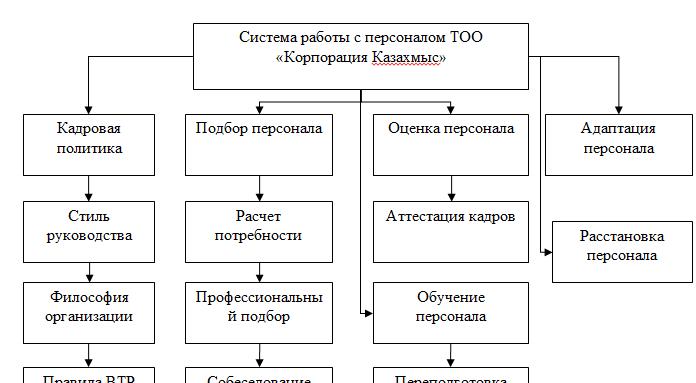 Система работы с персоналом в ТОО «Корпорация Казахмыс»