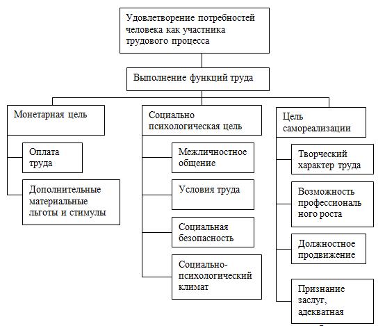Отчет по практике анализ кадрового потенциала 1615