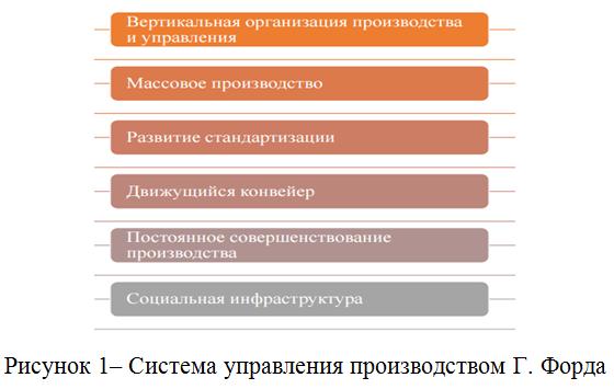 система управления производства Форда_курс