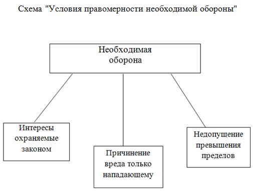 условия правомерности необходимой обороны_курсовая_право