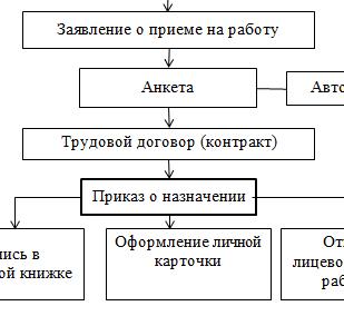Схема документального оформления приема на работу_отчет по производственной практик
