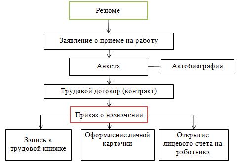 Схема документального оформления приема на работу нового сотрудника в  ТОО «АвтоТех 2020»