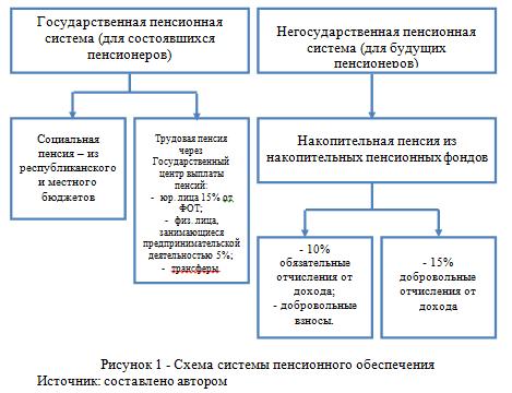 Схема системы пенсинного обеспечения