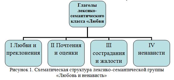 Схематическая структура лексико-семантической группы «Любовь и ненависть»