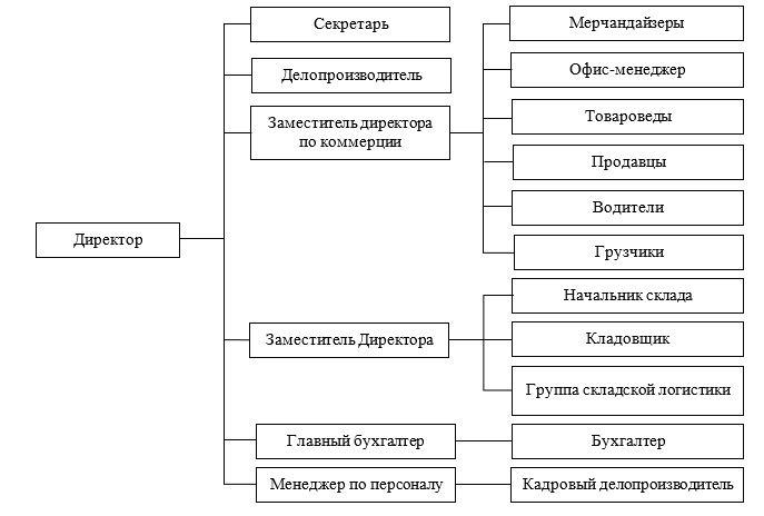 Организационная структура ТОО «Промкомплект»
