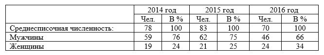 Структура персонала ТОО «Промкомплект» по половому признаку за период 2014-2016 гг.
