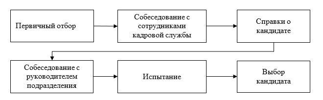 Процесс набора персонала