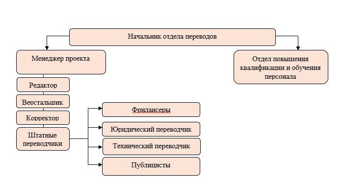 Организационная структура отдела переводов