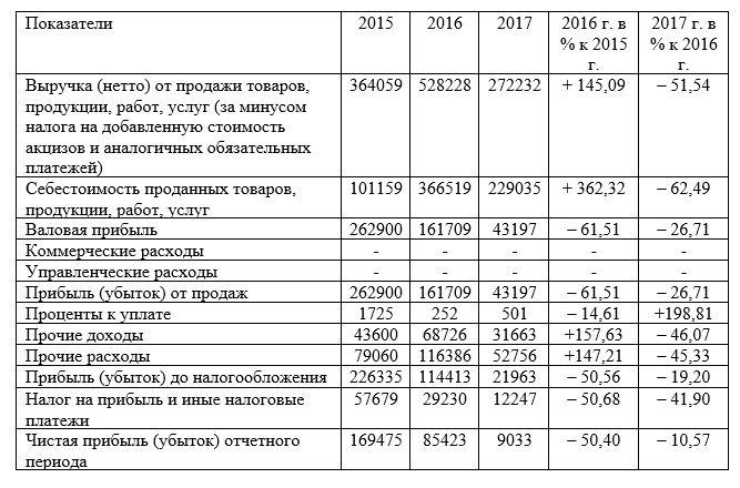Динамика показателей прибыли ТОО «Арлан – 2004» за период 2015-2017 гг., тыс. тенге