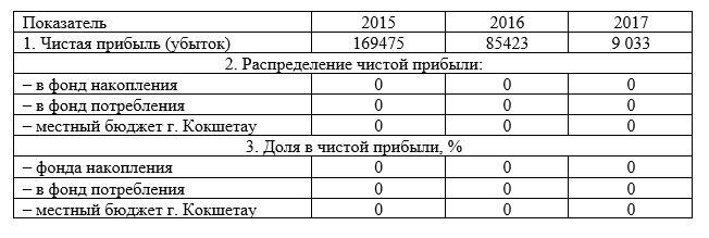 Данные об использовании чистой прибыли ТОО «Арлан – 2004» за период 2015-2017 гг., тыс. тенге