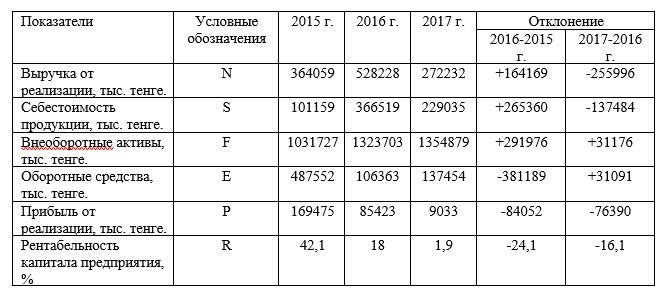 Исходные данные для анализа рентабельности ТОО «Арлан – 2004» за период 2015-2017 гг.