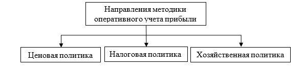 Модель оперативного учета прибыли ТОО «Арлан – 2004»